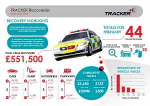 Tracker Infographic February 2016
